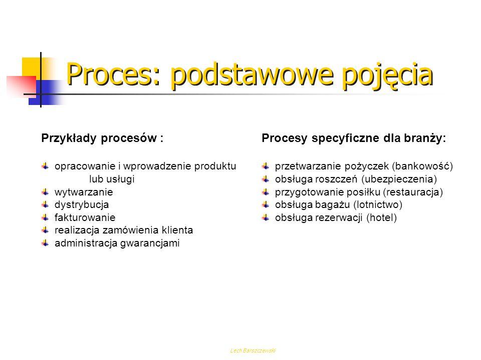 Proces: podstawowe pojęcia