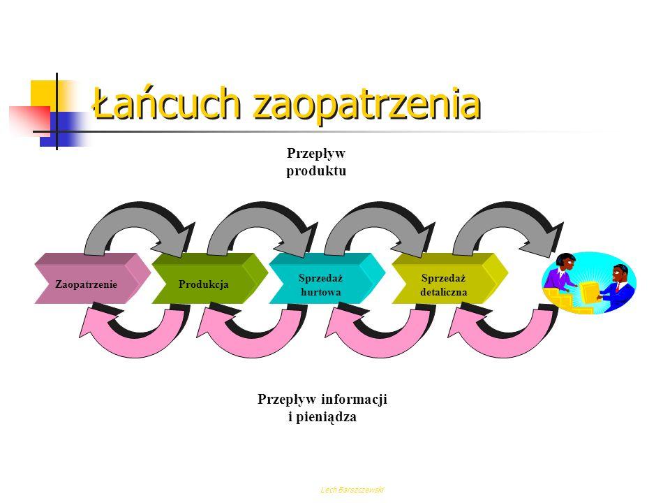 Łańcuch zaopatrzenia Przepływ produktu Przepływ informacji i pieniądza