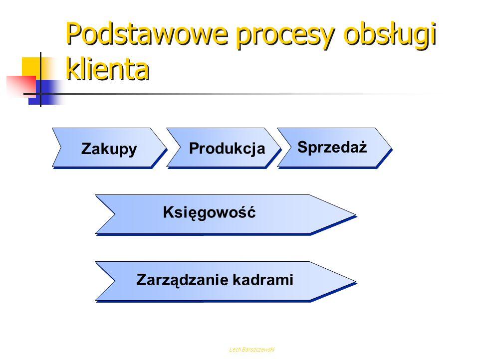Podstawowe procesy obsługi klienta