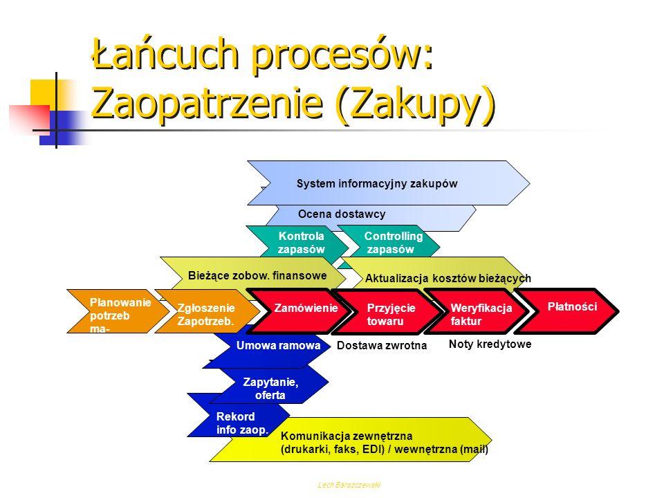Łańcuch procesów: Zaopatrzenie (Zakupy)
