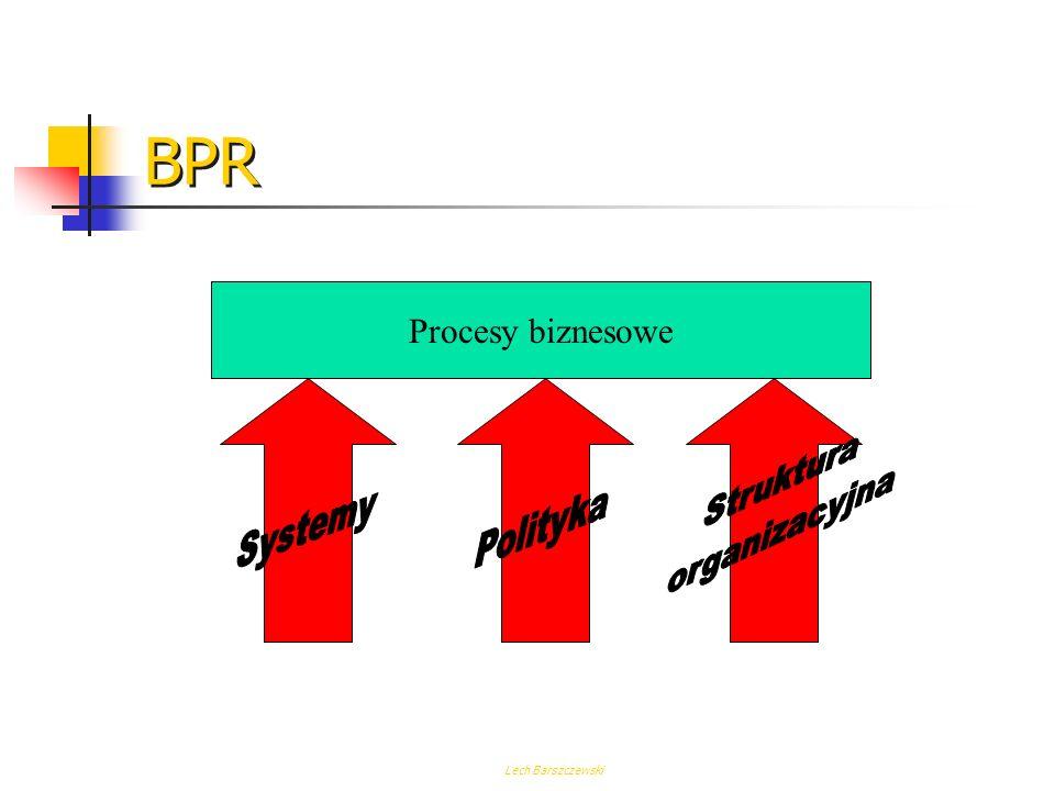 BPR Procesy biznesowe Struktura organizacyjna Systemy Polityka