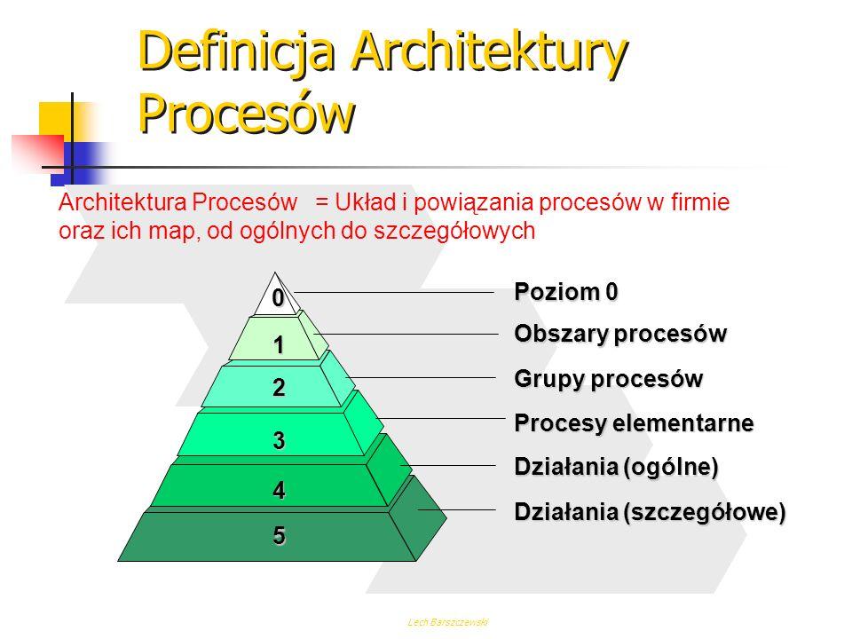 Definicja Architektury Procesów