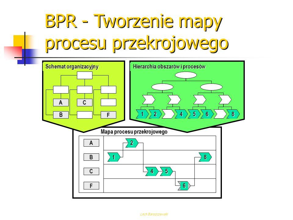 BPR - Tworzenie mapy procesu przekrojowego