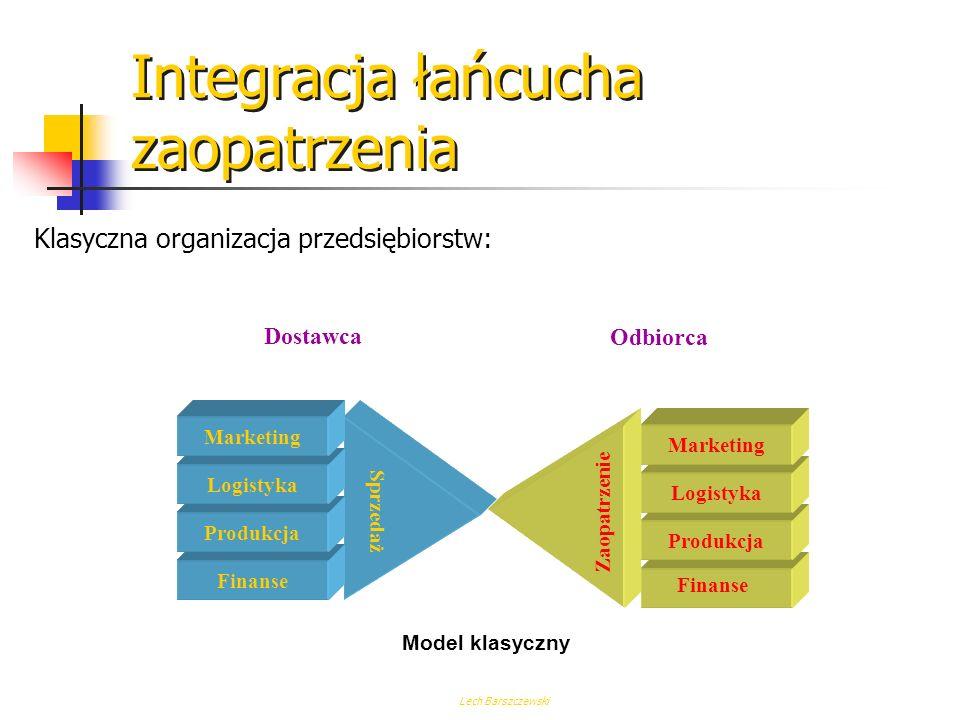 Integracja łańcucha zaopatrzenia