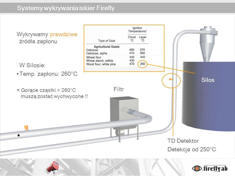 Systemy wykrywania iskier Firefly
