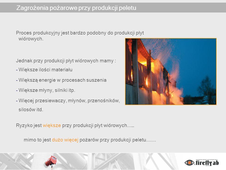 Zagrożenia pożarowe przy produkcji peletu