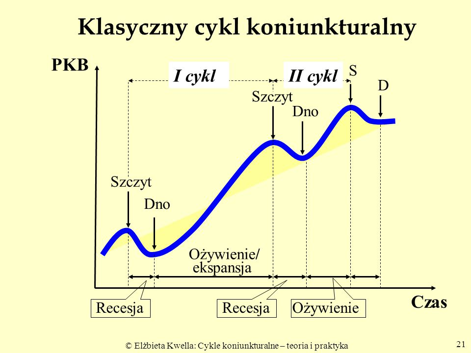 Klasyczny cykl koniunkturalny