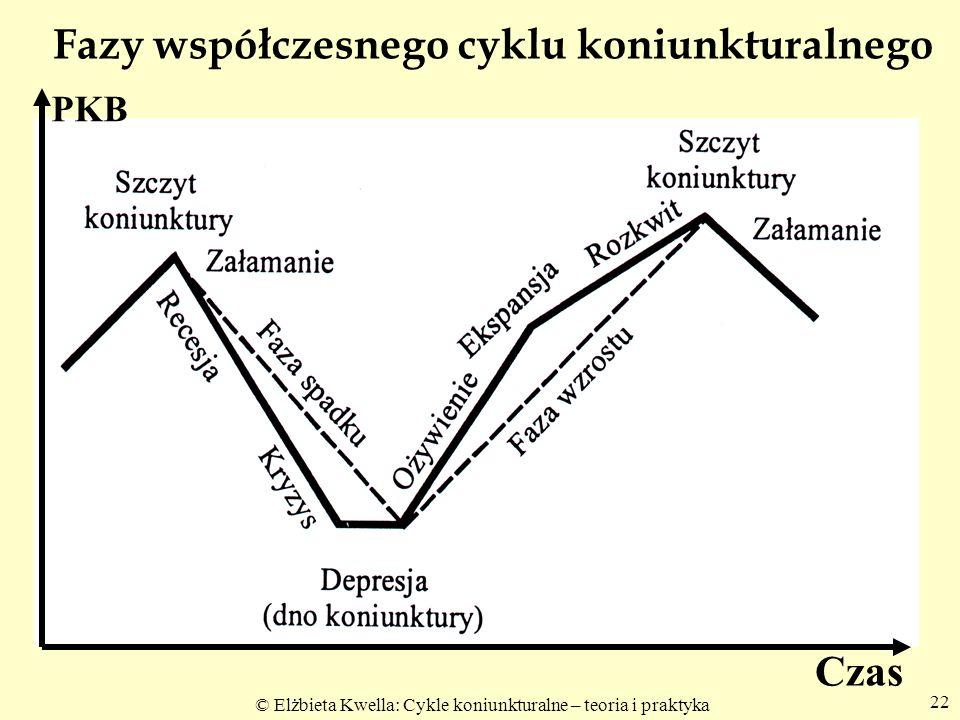 Fazy współczesnego cyklu koniunkturalnego