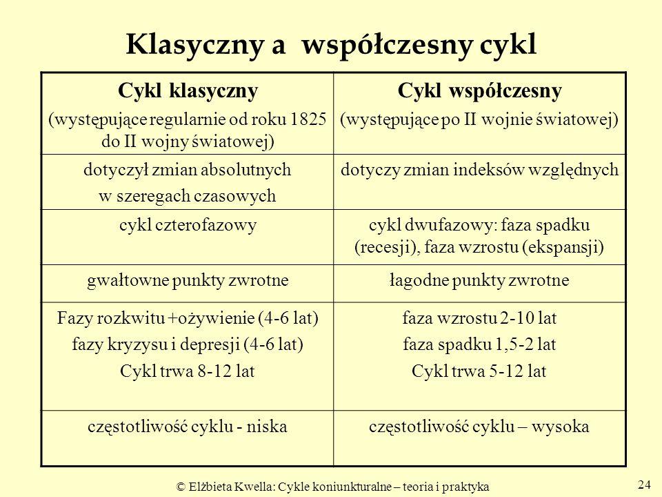 Klasyczny a współczesny cykl