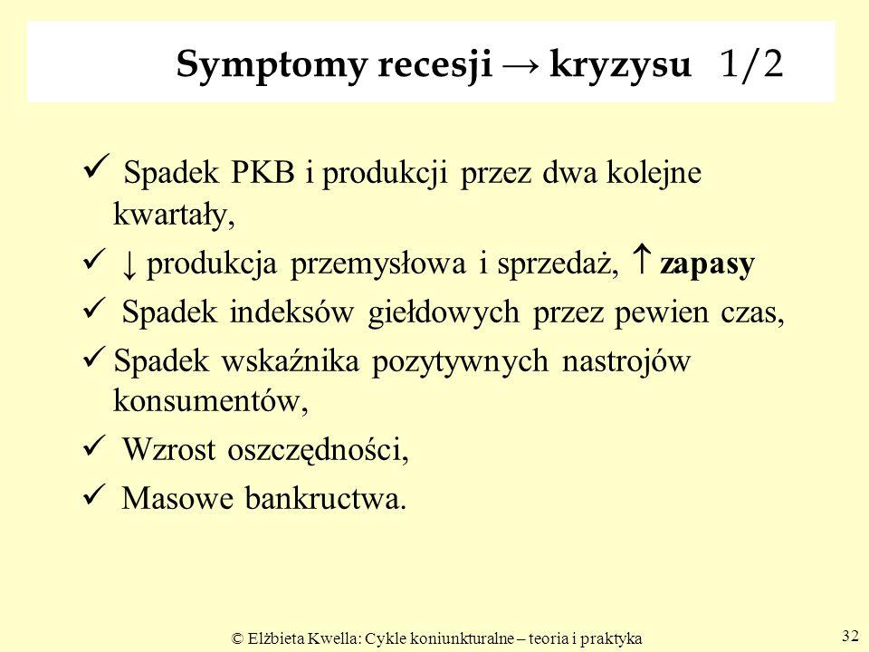 Symptomy recesji → kryzysu 1/2
