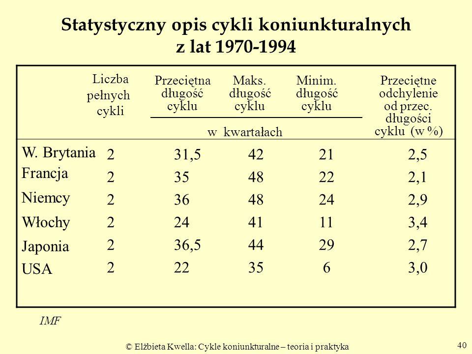 Statystyczny opis cykli koniunkturalnych z lat 1970-1994