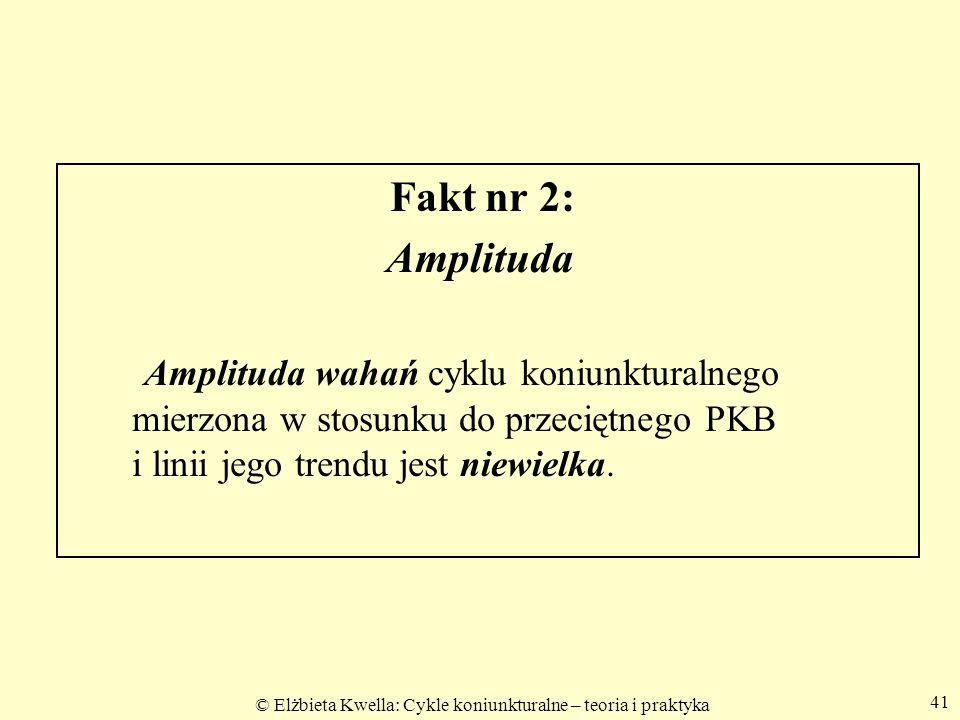 Fakt nr 2: Amplituda.