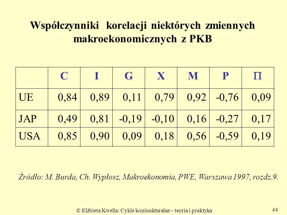 Współczynniki korelacji niektórych zmiennych makroekonomicznych z PKB