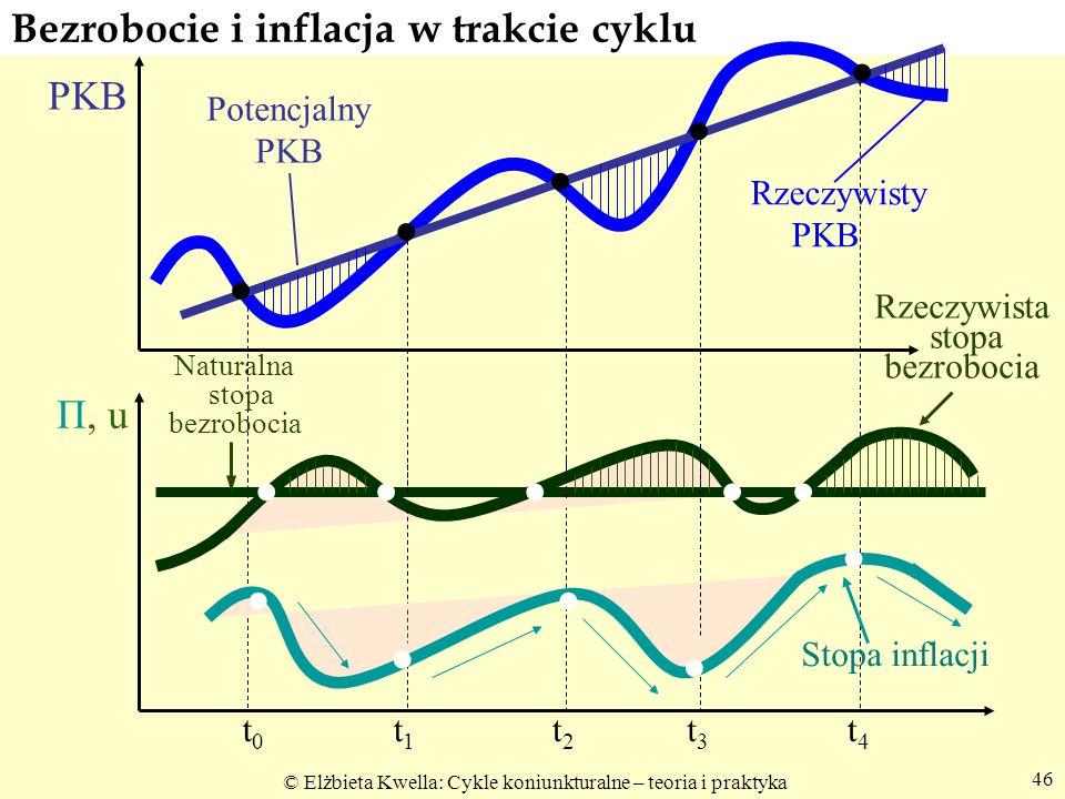 Bezrobocie i inflacja w trakcie cyklu