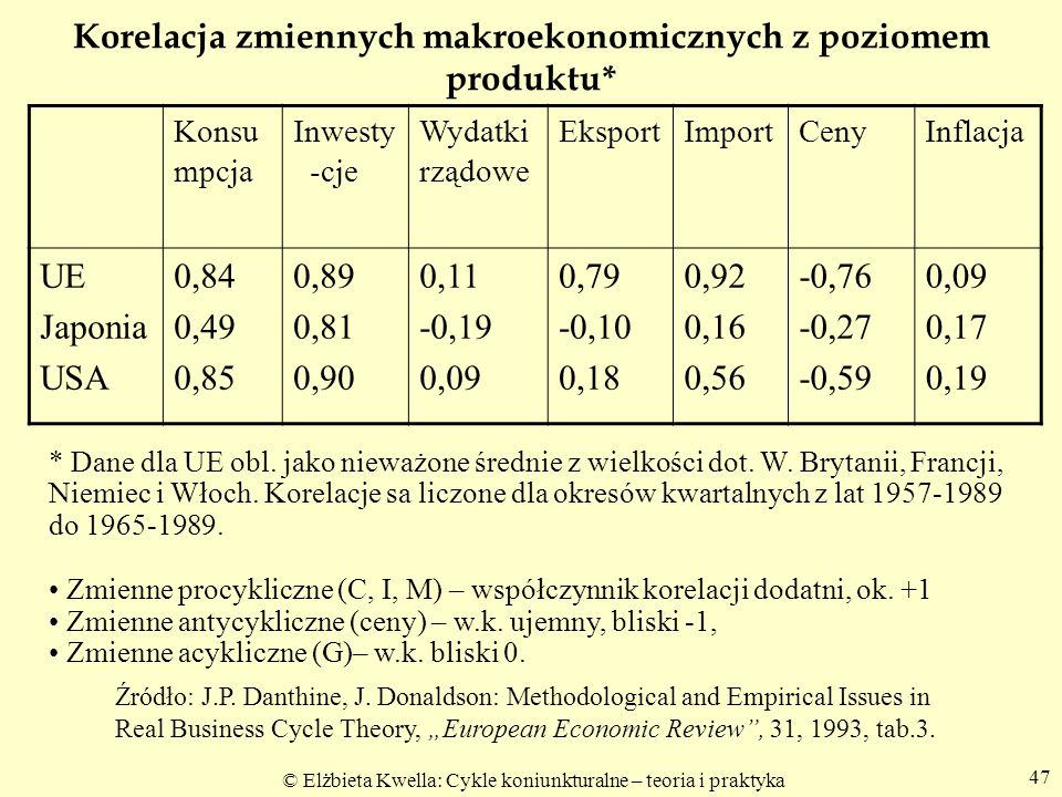 Korelacja zmiennych makroekonomicznych z poziomem produktu*
