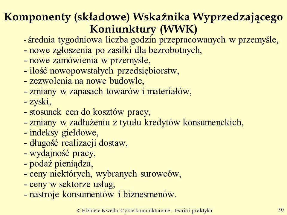 Komponenty (składowe) Wskaźnika Wyprzedzającego Koniunktury (WWK)