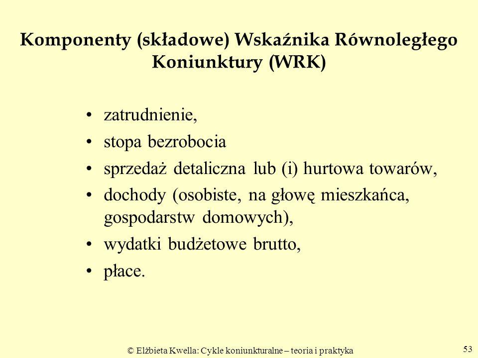 Komponenty (składowe) Wskaźnika Równoległego Koniunktury (WRK)