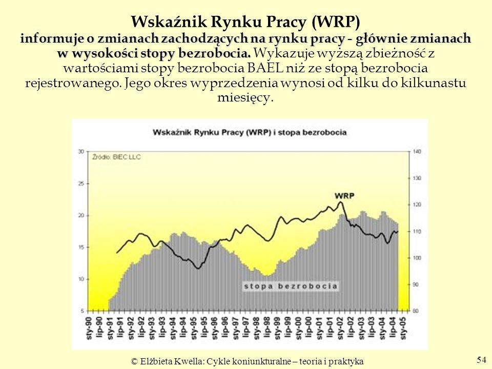 Wskaźnik Rynku Pracy (WRP) informuje o zmianach zachodzących na rynku pracy - głównie zmianach w wysokości stopy bezrobocia.