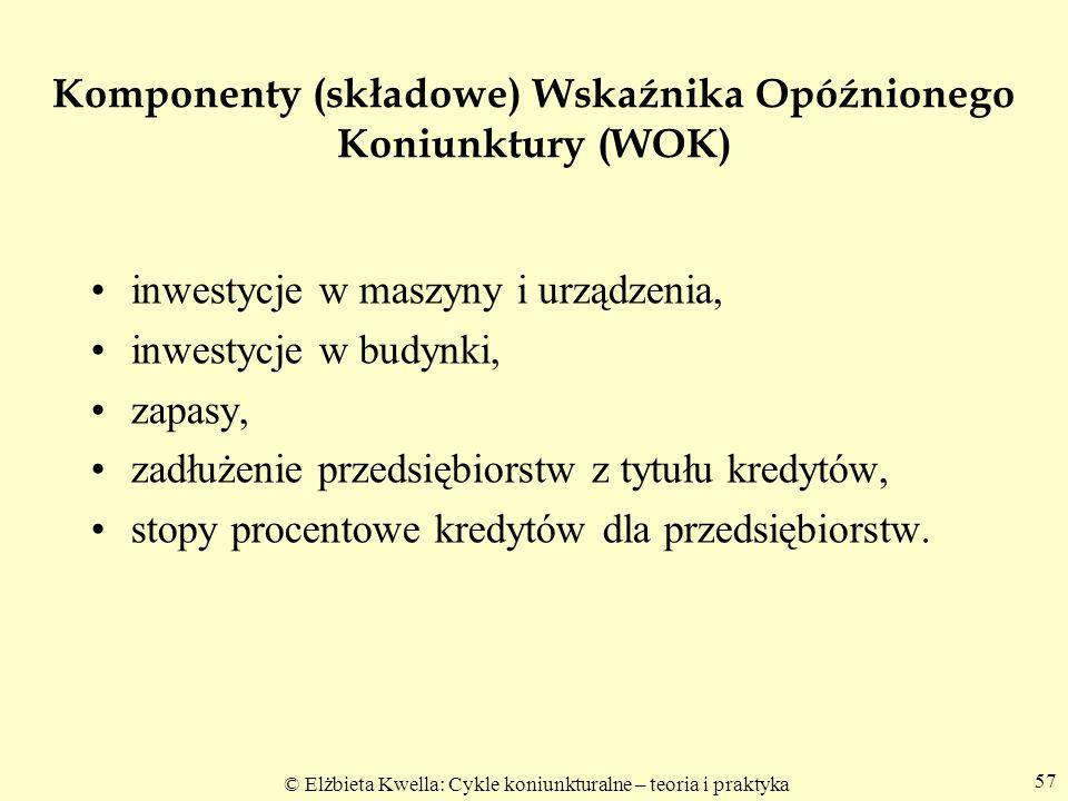 Komponenty (składowe) Wskaźnika Opóźnionego Koniunktury (WOK)