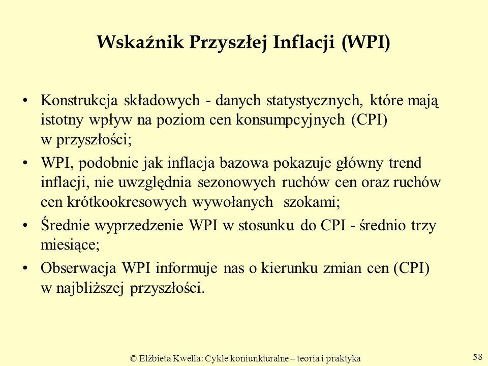 Wskaźnik Przyszłej Inflacji (WPI)