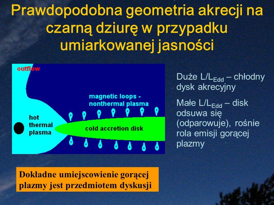 Prawdopodobna geometria akrecji na czarną dziurę w przypadku umiarkowanej jasności