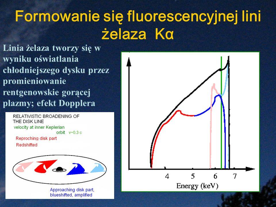Formowanie się fluorescencyjnej lini żelaza Kα