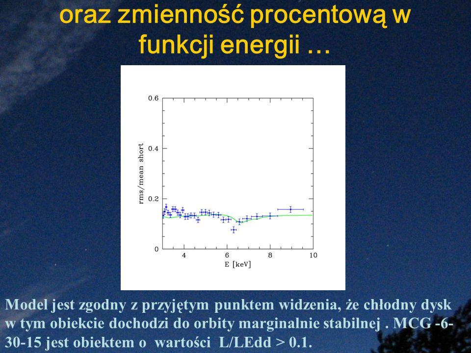 oraz zmienność procentową w funkcji energii …