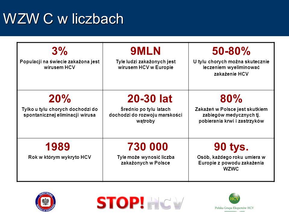 WZW C w liczbach 3% 9MLN 50-80% 20% 20-30 lat 80% 1989 730 000 90 tys.