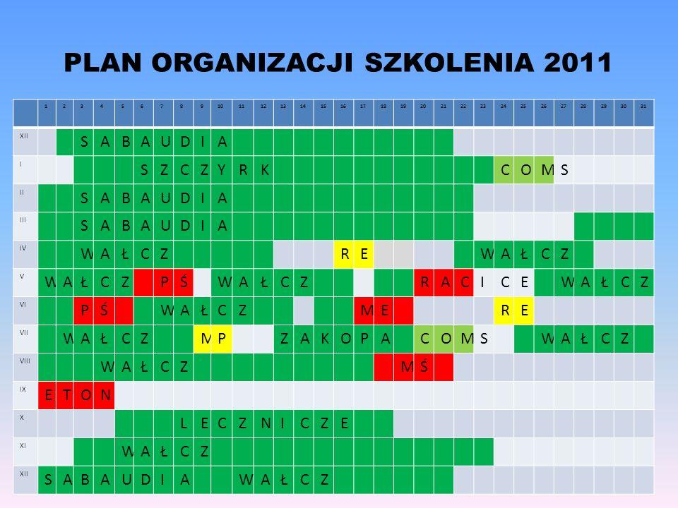 PLAN ORGANIZACJI SZKOLENIA 2011