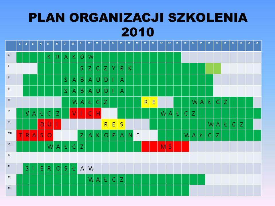 PLAN ORGANIZACJI SZKOLENIA 2010