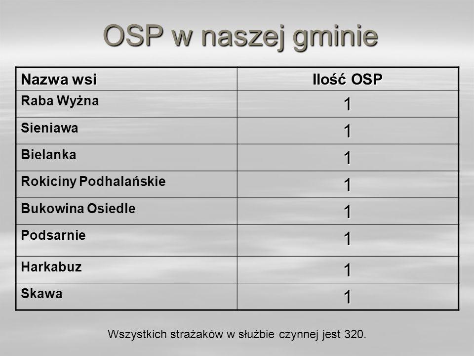 OSP w naszej gminie 1 Nazwa wsi Ilość OSP Raba Wyżna Sieniawa Bielanka