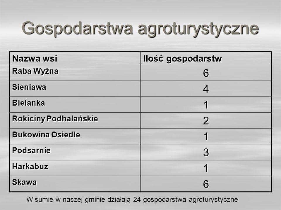 Gospodarstwa agroturystyczne