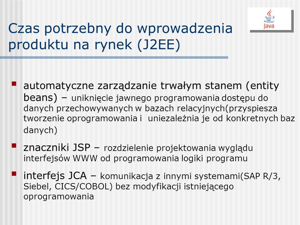 Czas potrzebny do wprowadzenia produktu na rynek (J2EE)