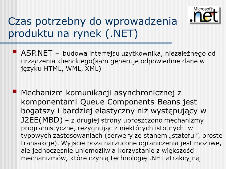 Czas potrzebny do wprowadzenia produktu na rynek (.NET)