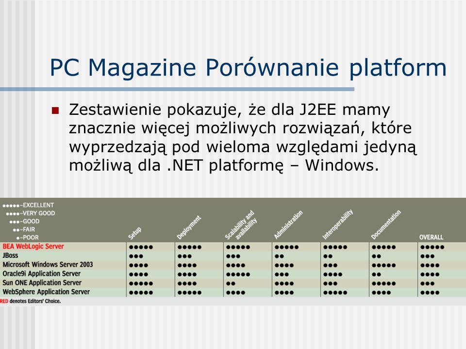 PC Magazine Porównanie platform