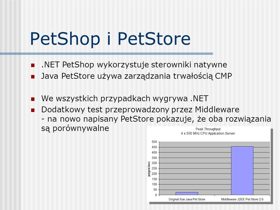 PetShop i PetStore .NET PetShop wykorzystuje sterowniki natywne