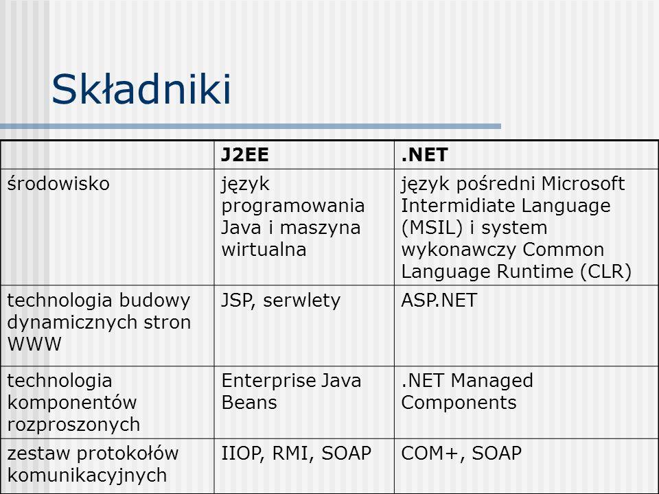 Składniki J2EE .NET środowisko