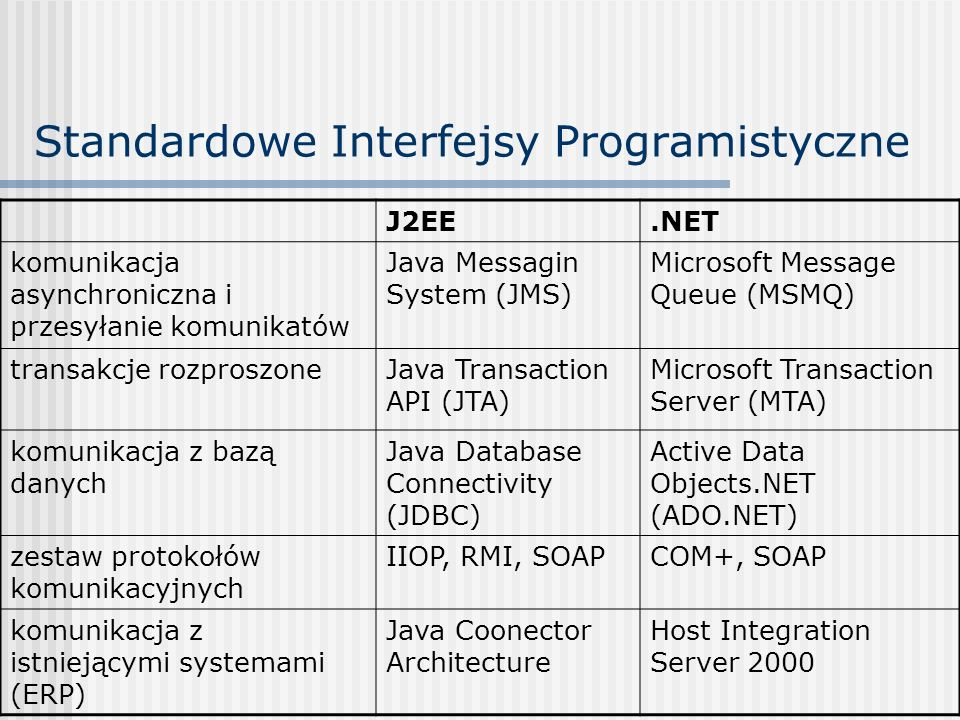 Standardowe Interfejsy Programistyczne