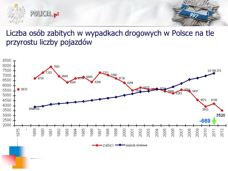 Liczba osób zabitych w wypadkach drogowych w Polsce na tle przyrostu liczby pojazdów