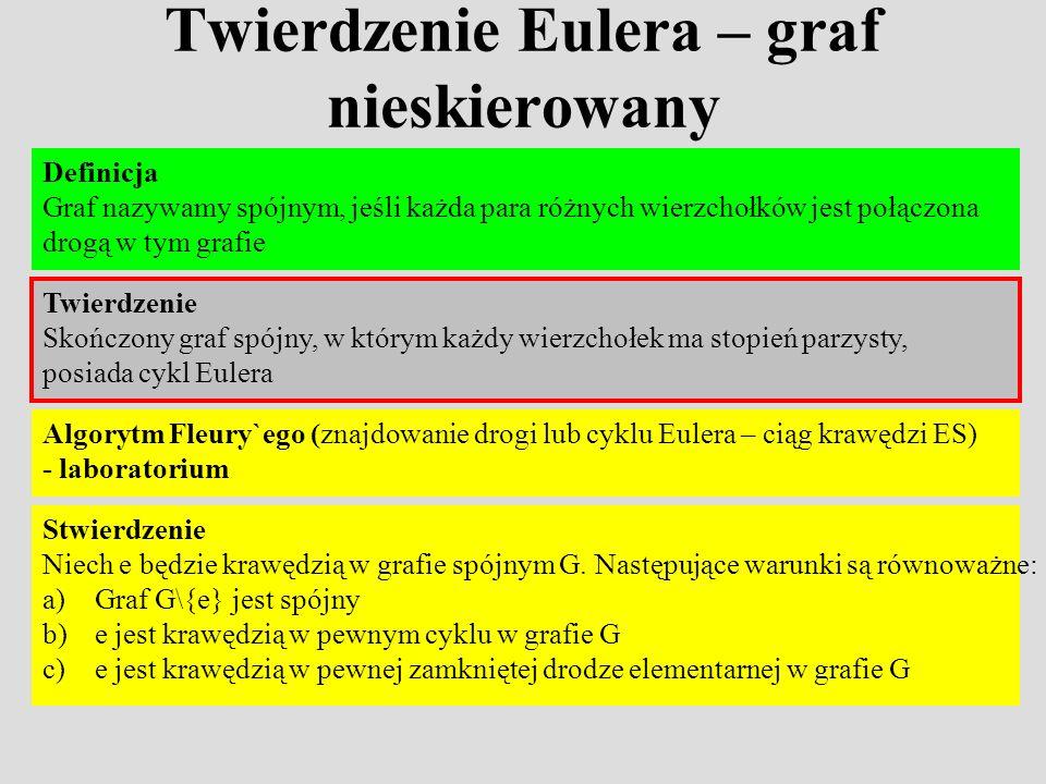 Twierdzenie Eulera – graf nieskierowany