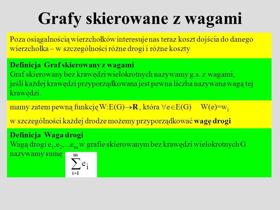 Grafy skierowane z wagami