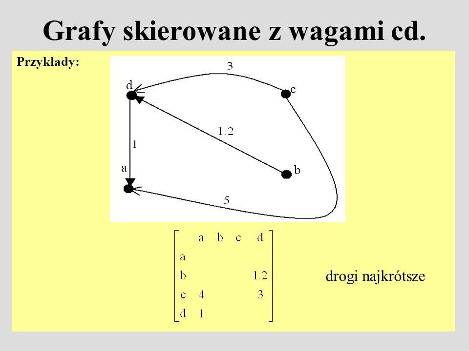 Grafy skierowane z wagami cd.