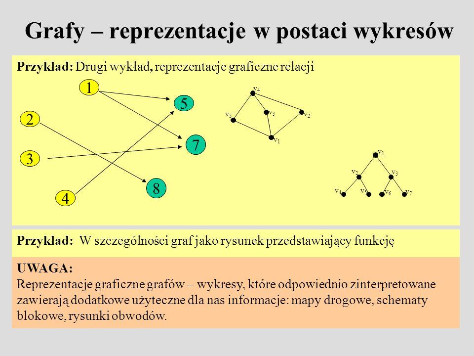 Grafy – reprezentacje w postaci wykresów