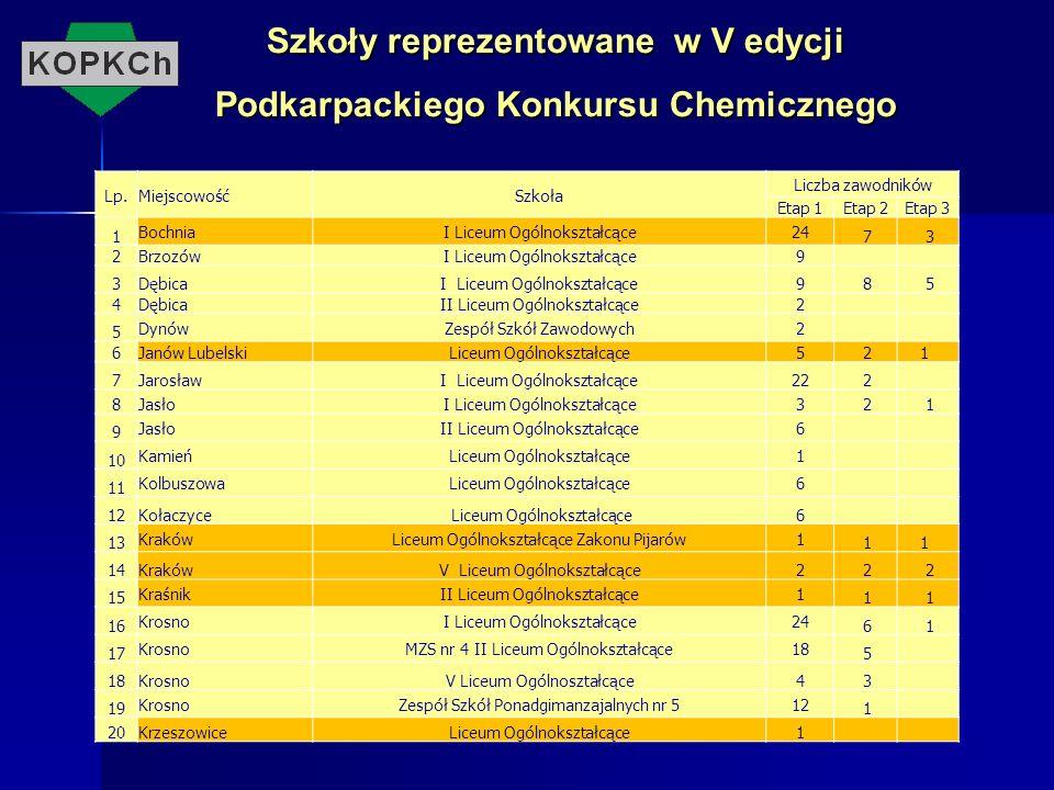 Szkoły reprezentowane w V edycji Podkarpackiego Konkursu Chemicznego