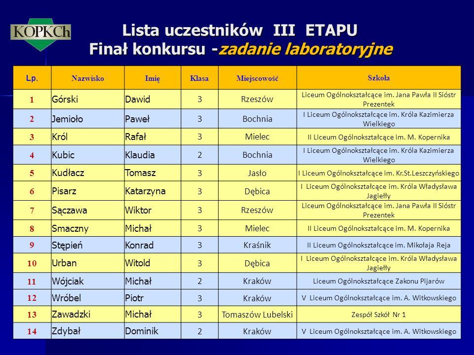 Lista uczestników III ETAPU Finał konkursu -zadanie laboratoryjne