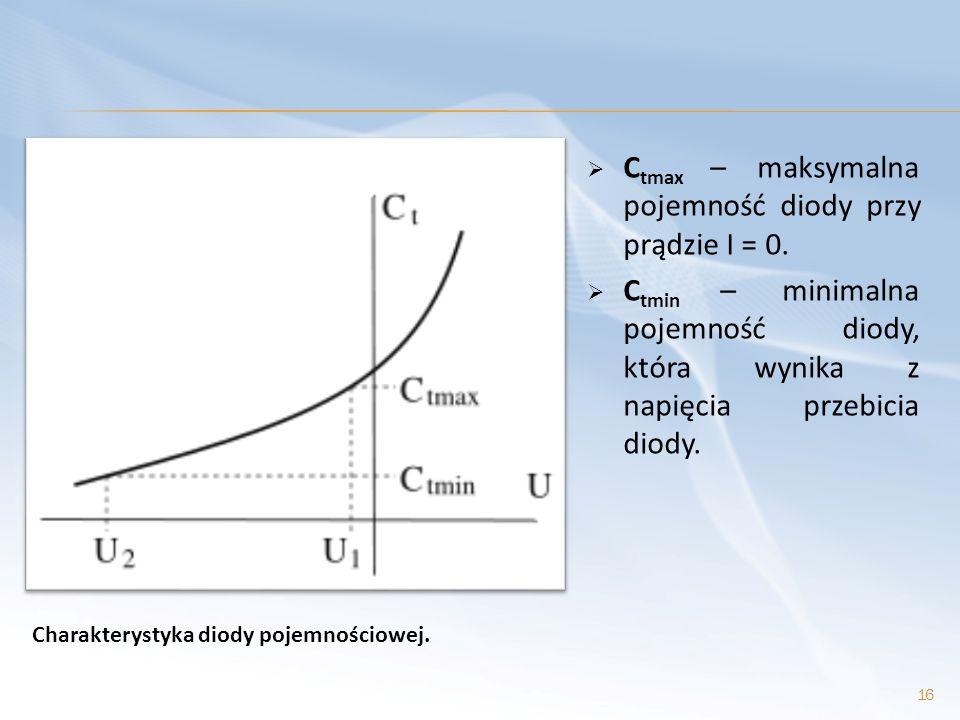 Ctmax – maksymalna pojemność diody przy prądzie I = 0.