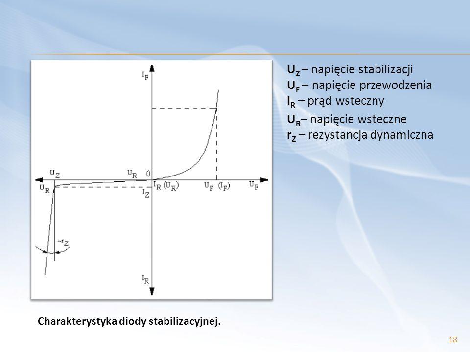 UZ – napięcie stabilizacji UF – napięcie przewodzenia IR – prąd wsteczny UR– napięcie wsteczne rZ – rezystancja dynamiczna