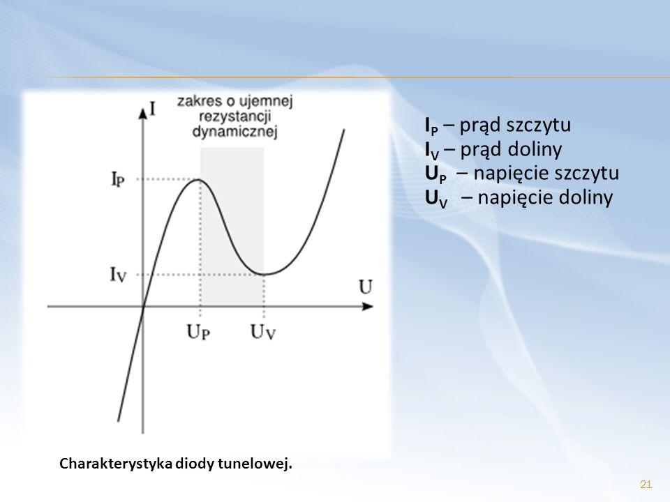 IP – prąd szczytu IV – prąd doliny UP – napięcie szczytu UV – napięcie doliny