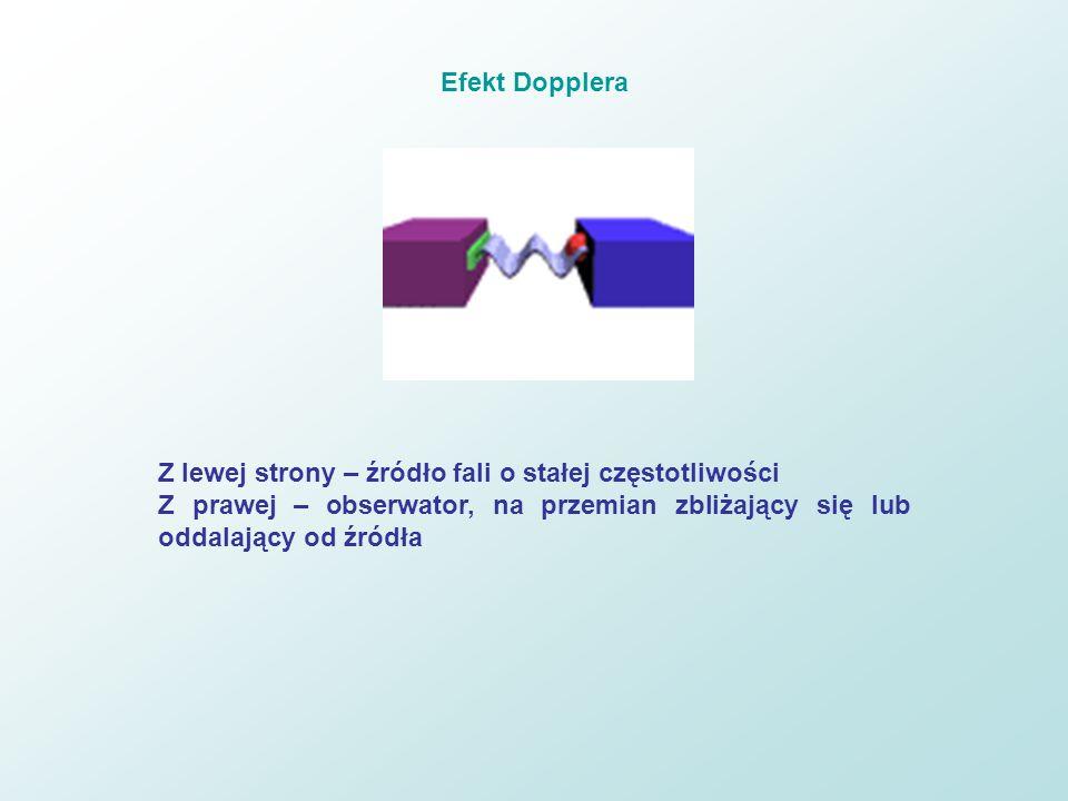 Efekt DoppleraZ lewej strony – źródło fali o stałej częstotliwości.
