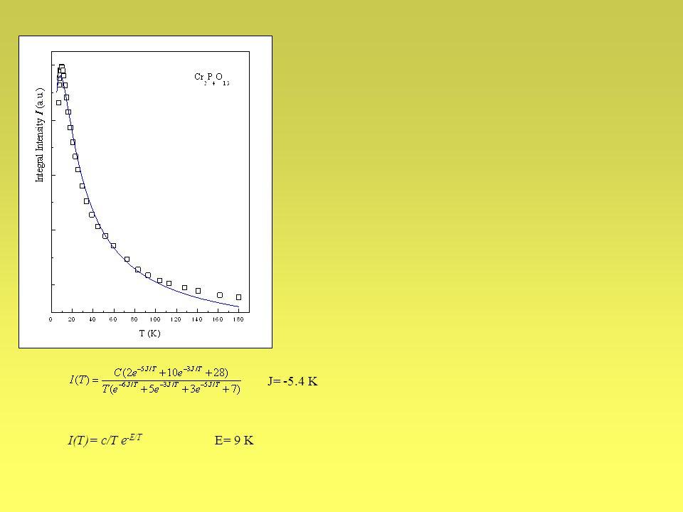J= -5.4 K I(T)= c/T e-E/T E= 9 K